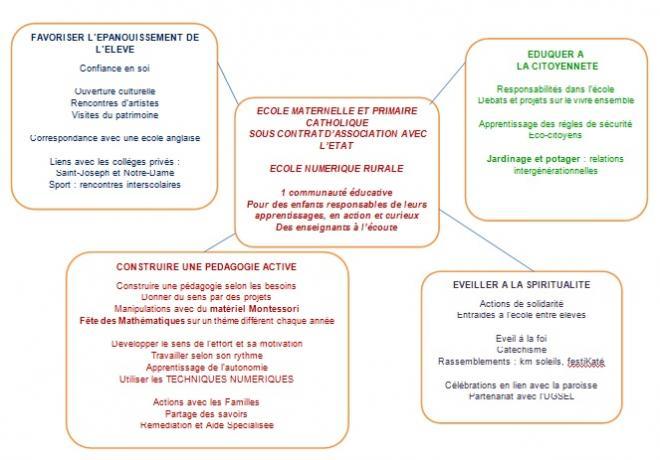 Schema projet educatif